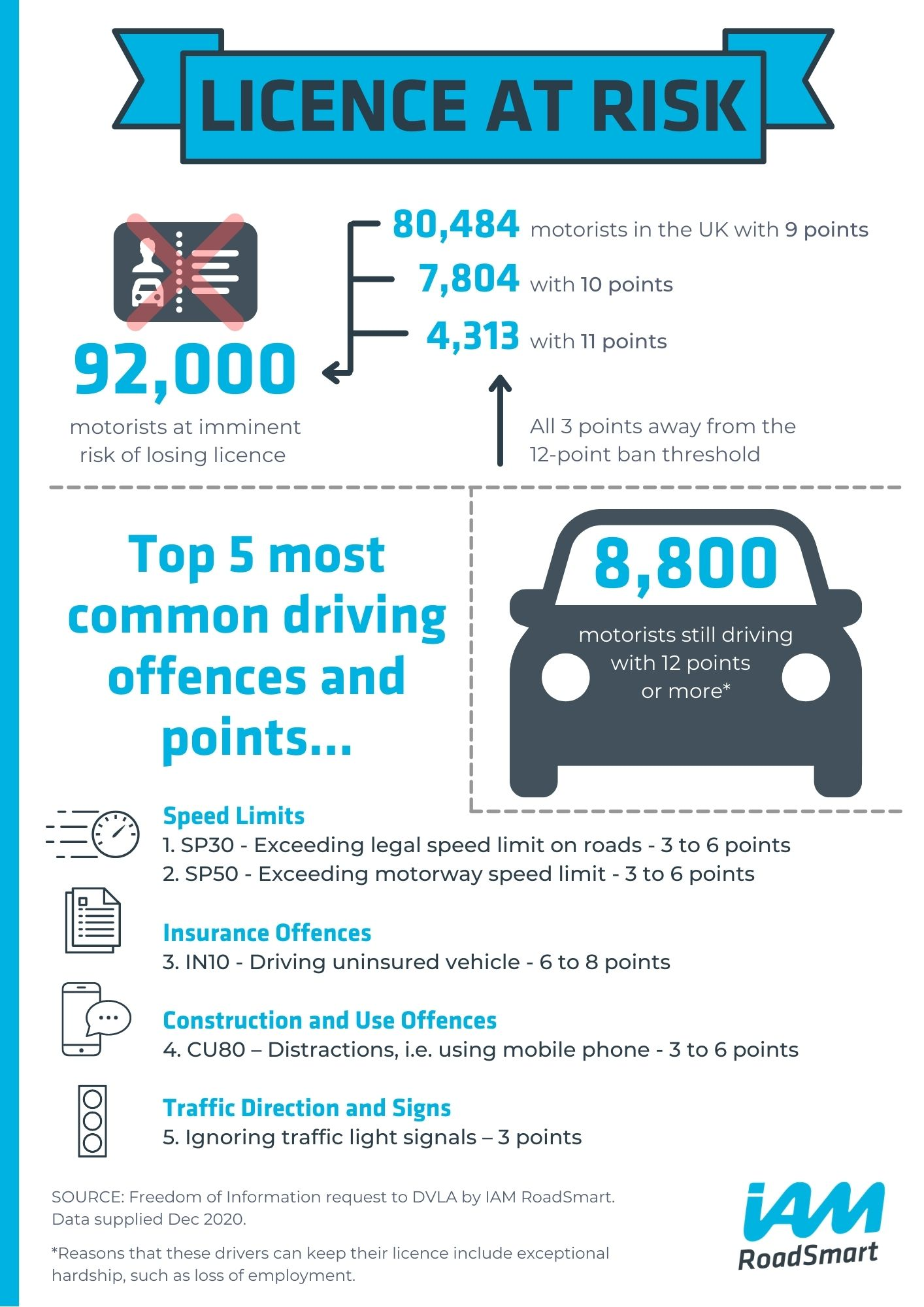 Licences Infographic
