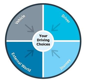 IAM RoadSmart Human Factors