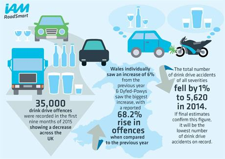 Drink Drive infographic