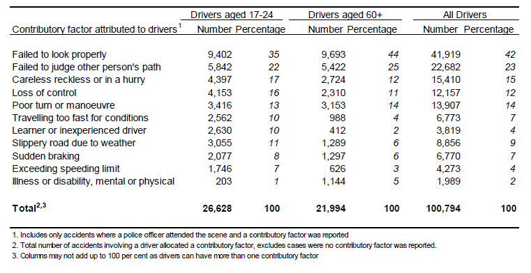 department of transport Graph for young drivers