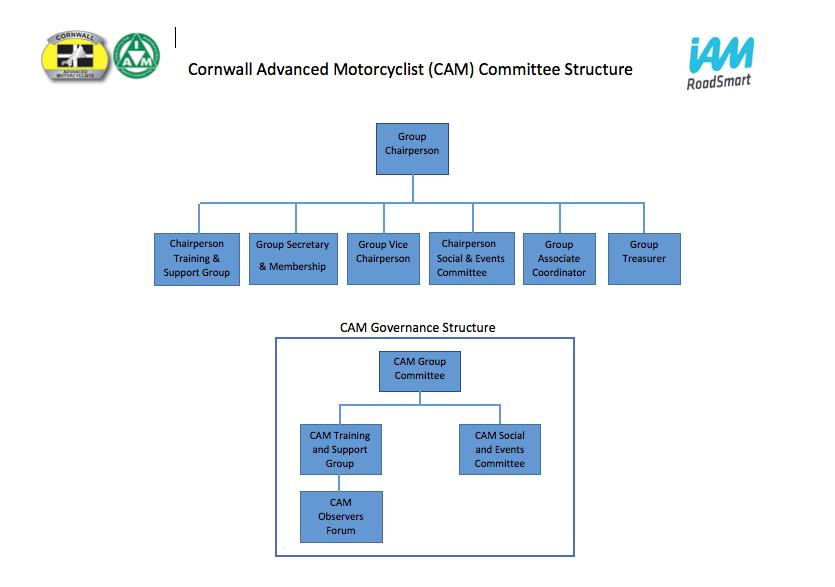 CAM Structure